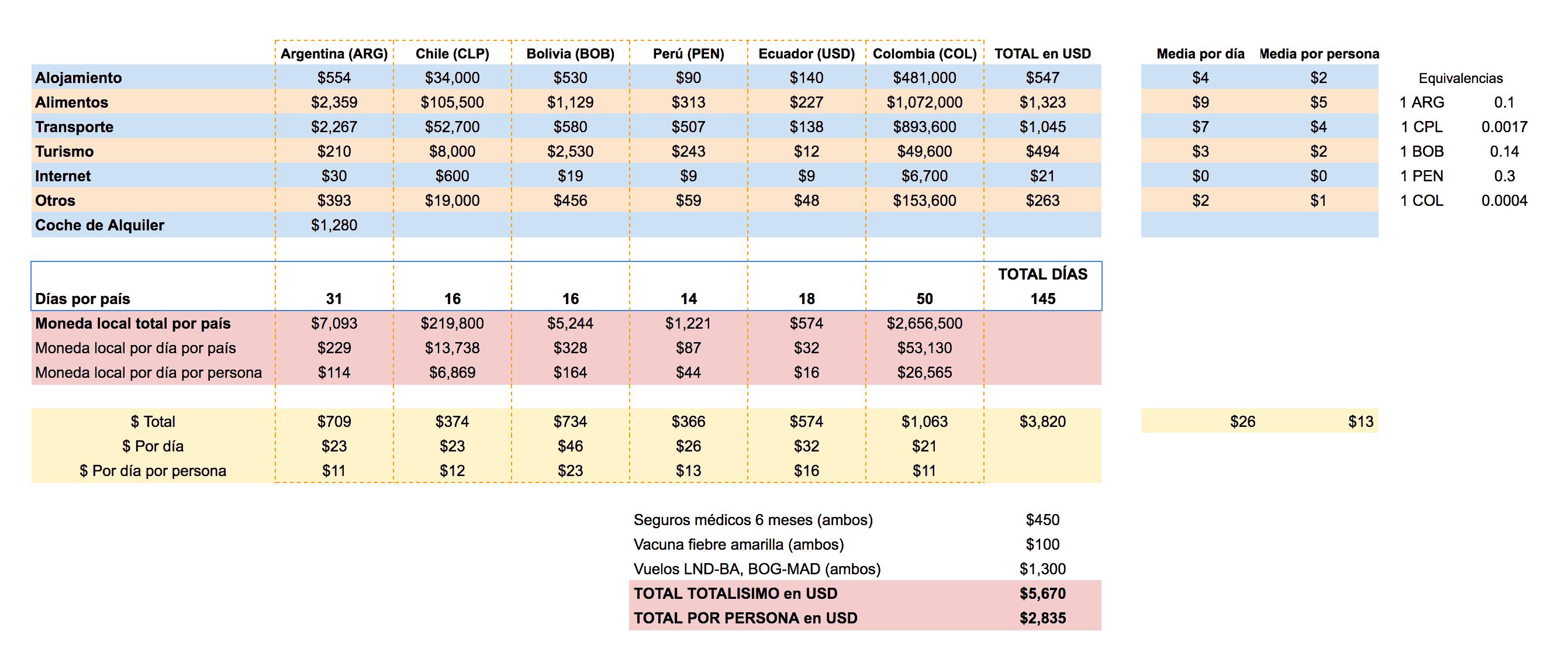 presupuesto mochileros sudamerica